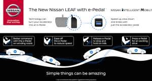 Το ηλεκτρονικό γκάζι της Nissan που καταργεί το φρένο