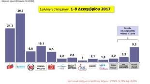 Δημοσκόπηση MRB: Μείωση της διαφοράς ΣΥΡΙΖΑ - ΝΔ, τρίτο κόμμα το Κίνημα Αλλαγής